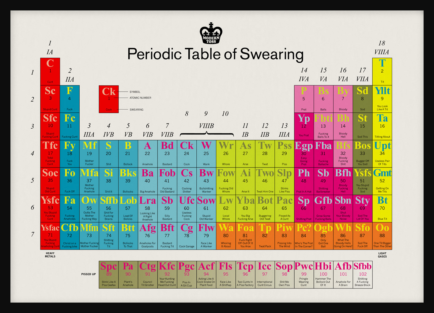 Periodic Table Of Swearing 3 Weird Sisters