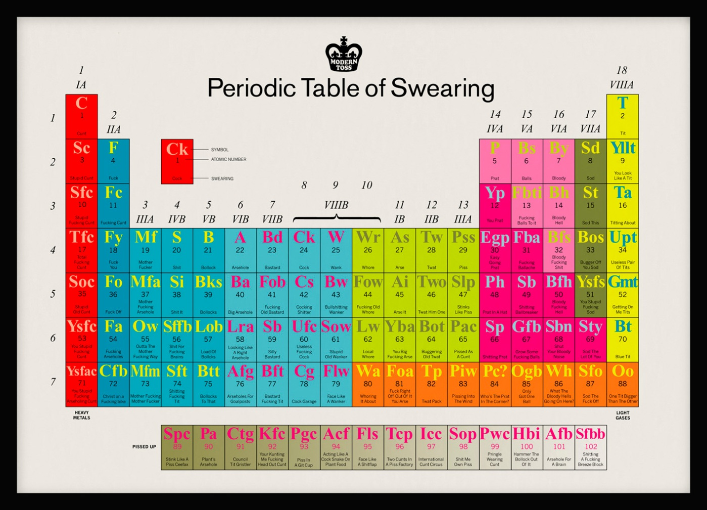 Periodic table of swearing 3 weird sisters gamestrikefo Gallery